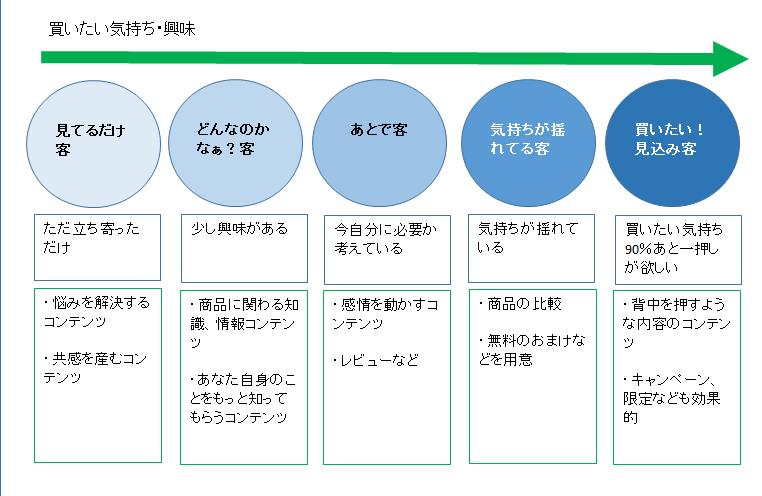 コンテンツマーケティング表