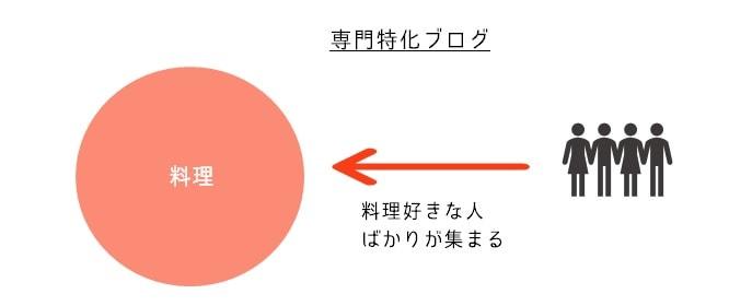 専門特化ブログの図