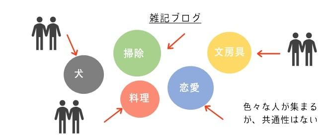 雑記型ブログの図