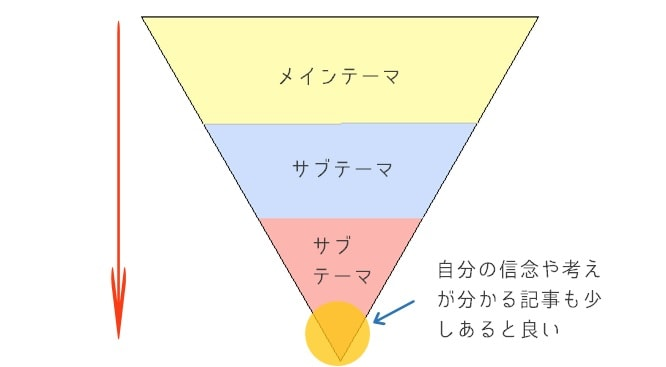 ブログテーマ図
