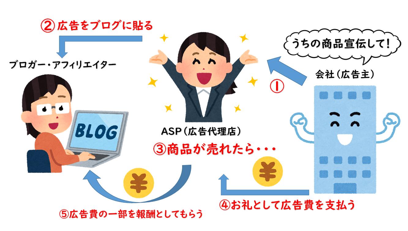 物販アフィリエイト(ASP編)説明イラスト-min